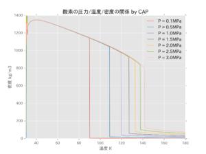 %e9%85%b8%e7%b4%a0%e3%81%ae%e5%9c%a7%e5%8a%9b%e6%b8%a9%e5%ba%a6%e5%af%86%e5%ba%a6%e3%81%ae%e9%96%a2%e4%bf%82_%e7%b5%b6%e5%af%be%e6%b8%a9%e5%ba%a6